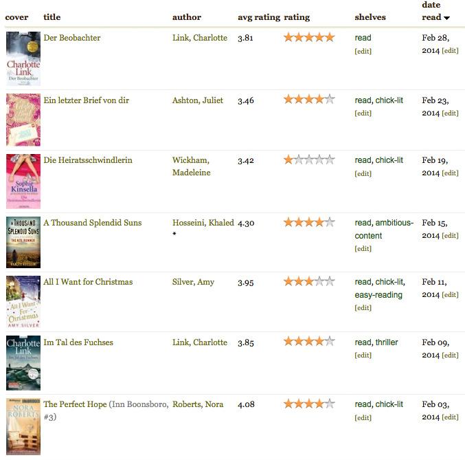 Books read in February