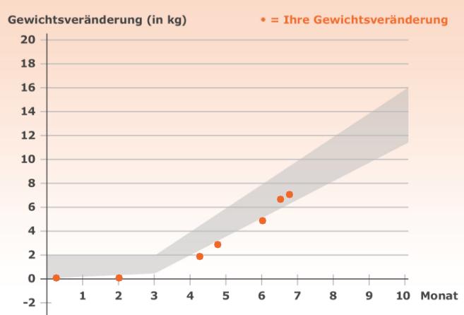 weight gain pregnancy #2