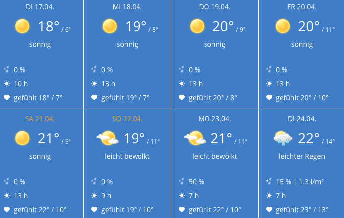 weather april 2018